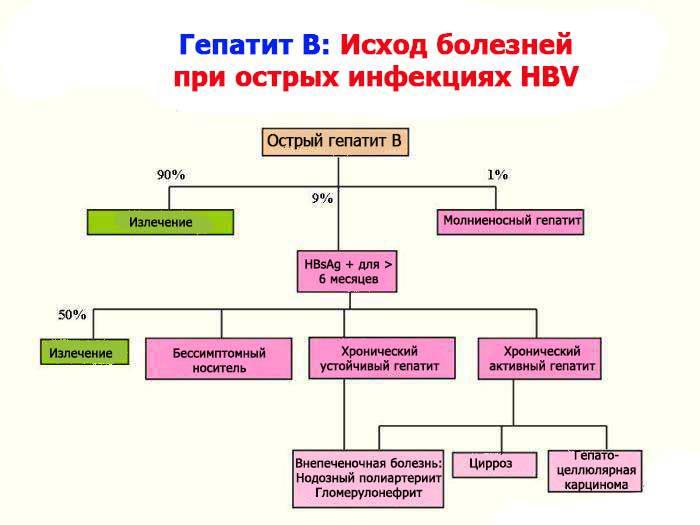 Исход гепатита В