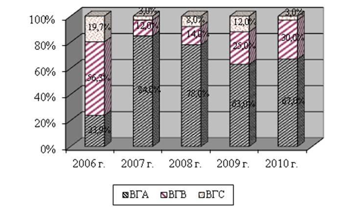 Рис. Доля гепатита А в структуре заболеваемости населения гепатитами.