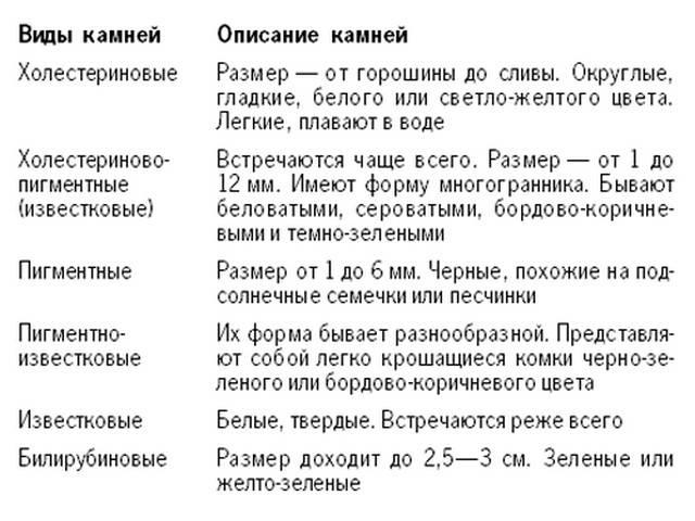 Классификация печеночных конкрементов