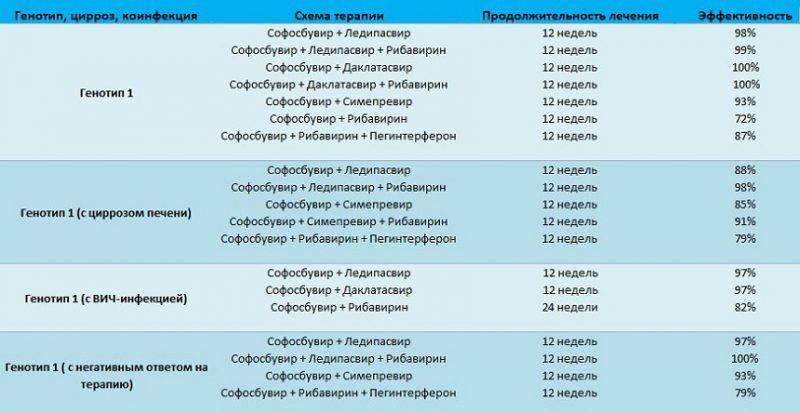 Схема лечения гепатита С 1 генотипа