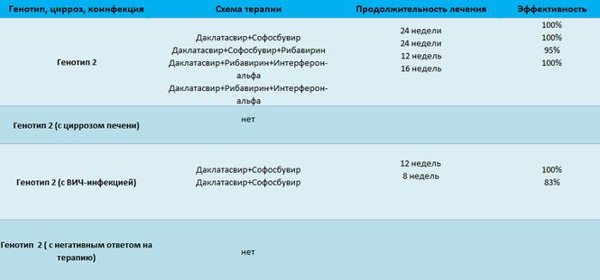 Схема терапии гепатита С 2 генотипа