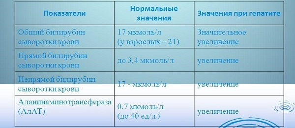 Показания анализа крови при гепатите
