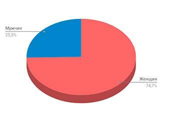 Диаграмма пол аудитории