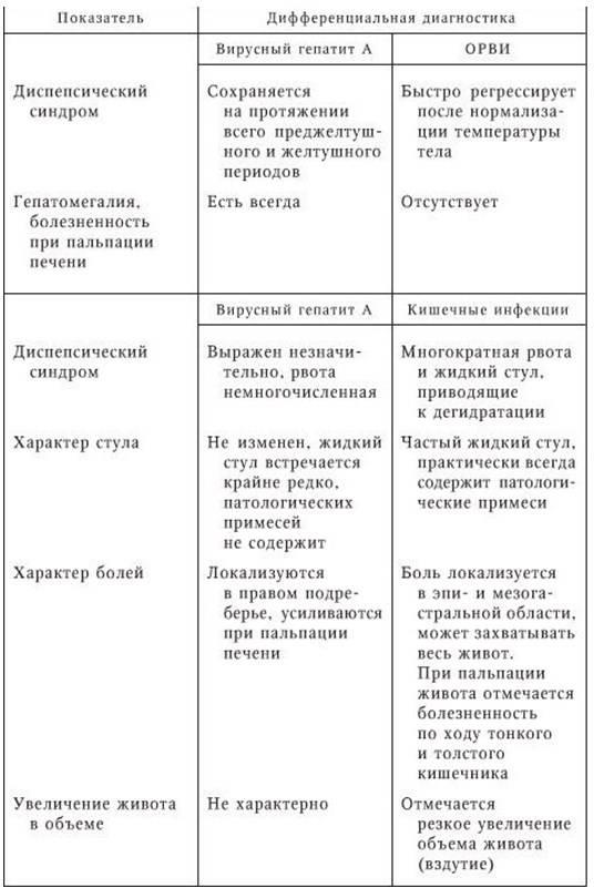 Таблица отличительных признаков