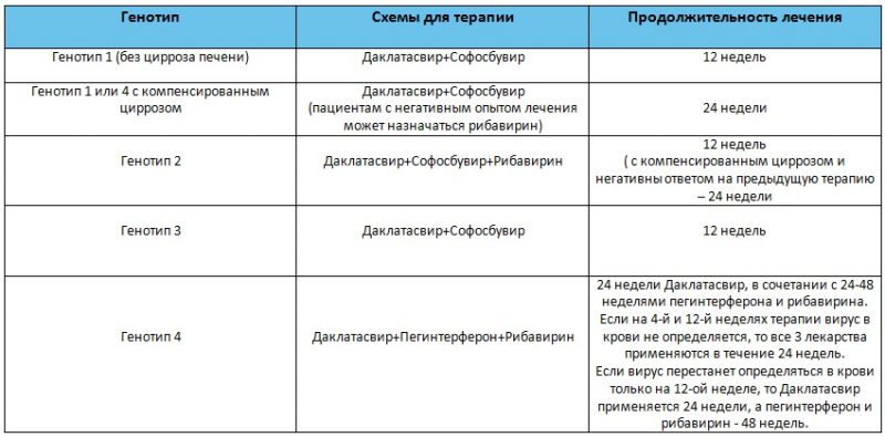 Схема терапии Даклатасвиром и Софосбувиром
