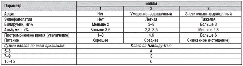 Таблица – Классификация цирроза по Чайлд-Пью