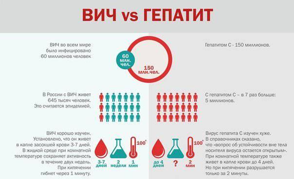 ВИЧ и гепатит С